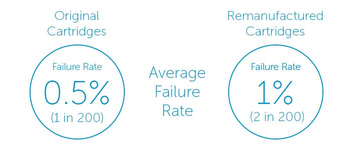 Remanufactured-failure-rate