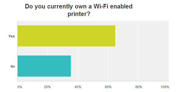 Graph of no.of people that own WIFI printer
