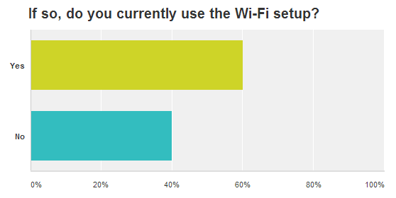 Graph of no.people that use WIFI set up