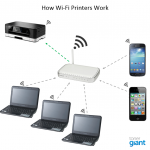 Wireless Printing – Everything you wanted to know but were afraid to ask
