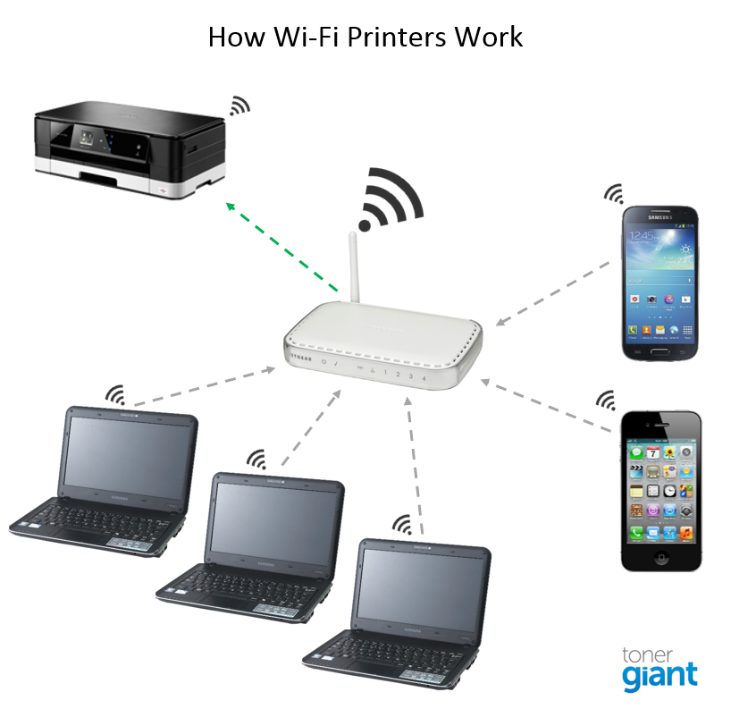 wireless printing everything you wanted to know rh tonergiant co uk dsl setup diagram wireless printers working with devices