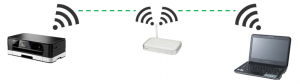 Icon showing printer, router and laptop