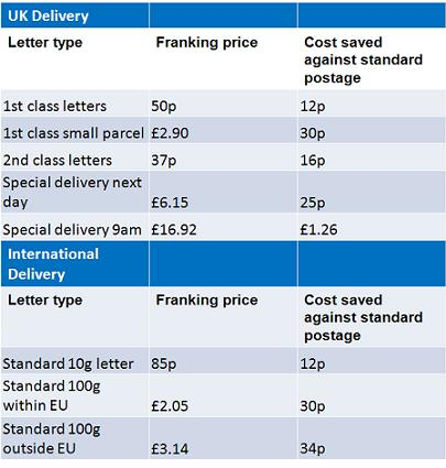 Table showing the savings of franked mail