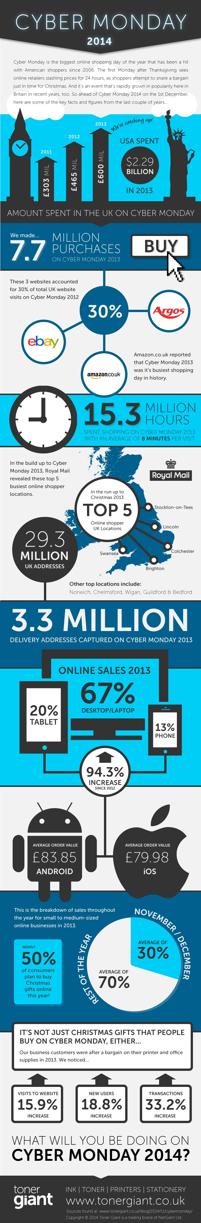 TonerGiant cyber monday infographic
