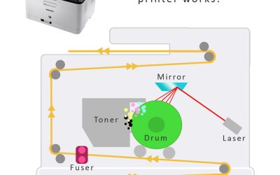 How Laser Printers Work – Ultimate Guide